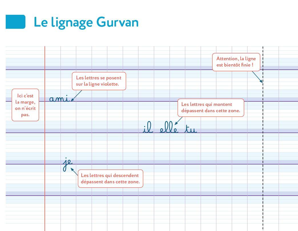 lignage Gurvan présentation